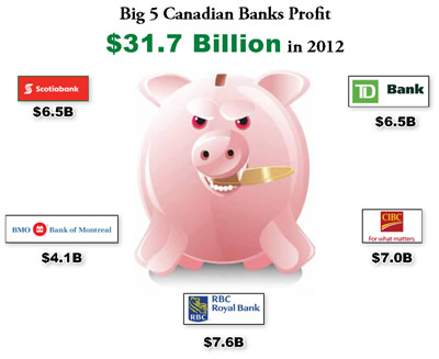 Big 5 Canadian Banks Profit $31.7 Billion in 2012